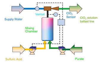 image of Chlorine Dioxide Generator Workflow